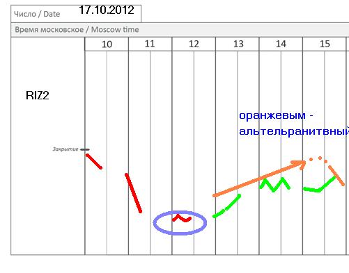 Фьючерс на индекс РТС (RIZ2) - 17 октября (часть сценария)