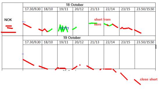 US акции: 18-22 октября