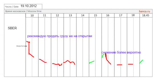 Все сценарии banca.ru на 19.10.2012