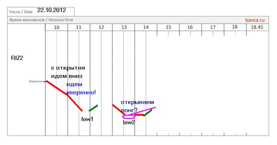Фьючерс на индекс РТС (RIZ2) - 22 октября (часть сценария)