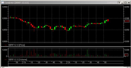 Торгуем фьючерс на РТС (RIZ2): открытый урок 29 ноября 2012 - оптимальные (низкорисковые) стратегии торговли