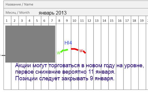 М.Драги - лишит роста ММВБ в начале 2013 года