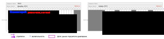Готов торговый сценарий по RIH3 на период с 24 декабря 2012 по 1 февраля 2013 (обновлено)