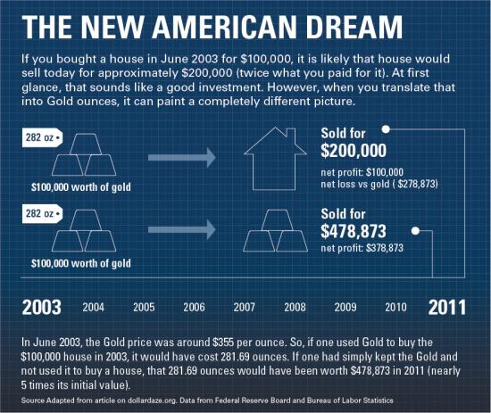 Куда выгодно вкладывать по-американски