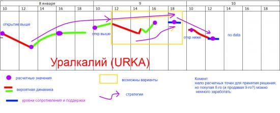 Уралкалий (URKA): стратегия на 8-10 января 13 года