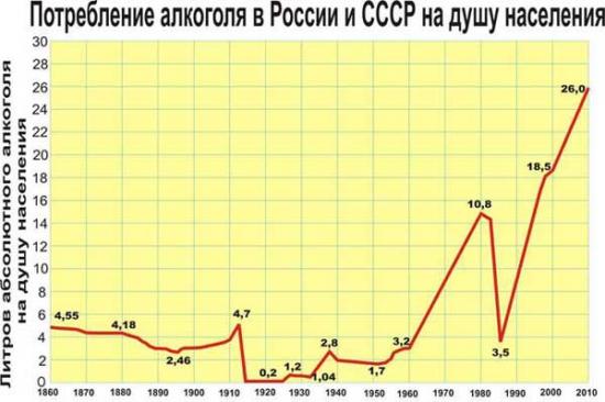 Кривая роста, исторический хай