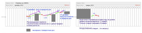 Отчет клиента (конец 2012 - начало 2013)