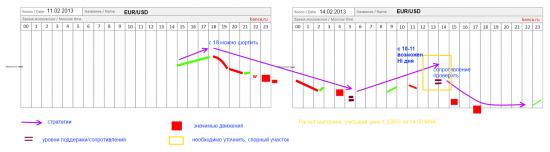 Eur/usd: стратегии на 11 и 14 января