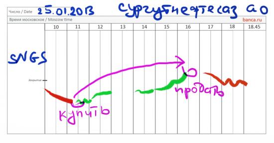 Итоги торговой стратегии по Сургутнефтегаз ао от 25.01.2013