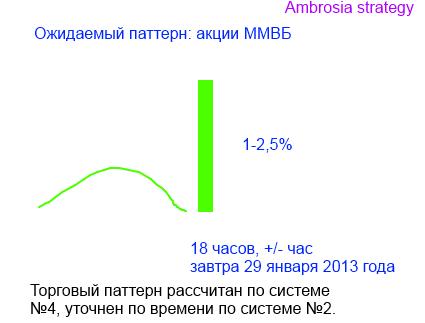 Новая стратегия класса Ambrosia