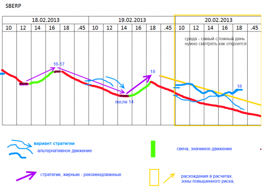 Стратегии: Сбербанк префы SBERP на 18-20 (22 расчет есть) февраля