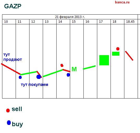Газпром: стратегия на 21.02 vs sergey-110;-)
