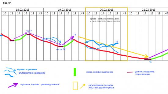 Промежуточные итоги стратегии по префам сбера (18-22 февраля)
