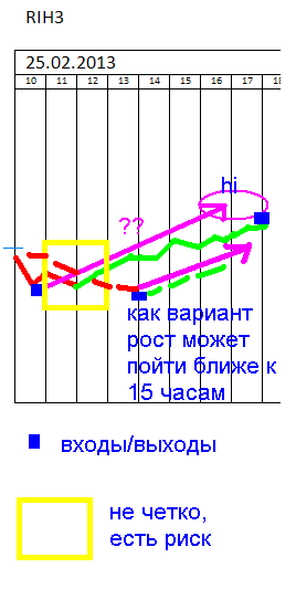 Рынок - это пугливая лань)))))