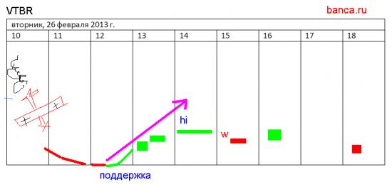 VTBR&GAZP 26.02