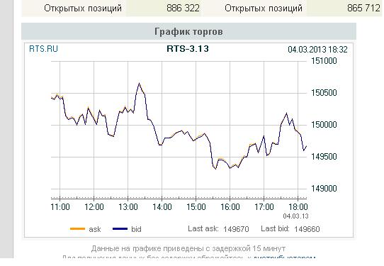 rih3: стратегия на сегодня 4.03