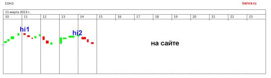 rih3 и edh3 на 11 марта