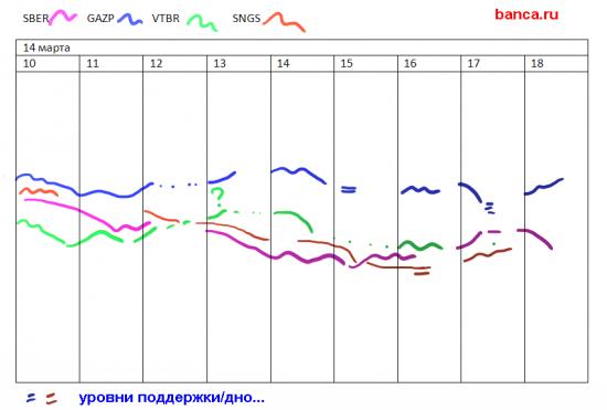 sber, gazp, vtbr, sngs, rih3, rim3, brj3, eur/usd,  edm3, edh3