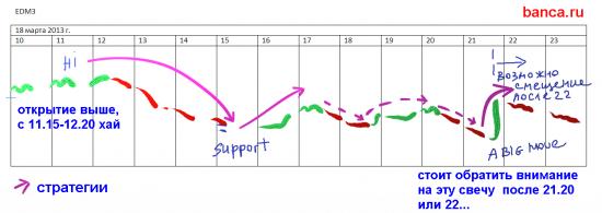 Обзор стратегии по фьючу на евродоллар от 18 марта 2013 (с дополнением)