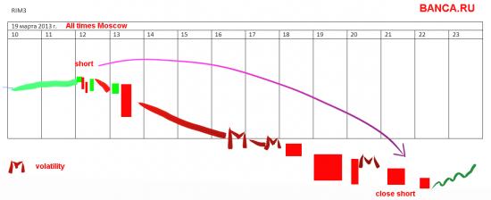 Моя стратегия по РТС на 19.03 (шутки в сторону) - RIM3