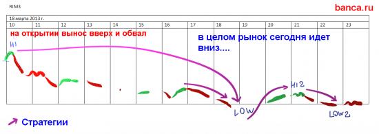 Мои стратегии от 18 марта (РТС+фьюч на eur/$)