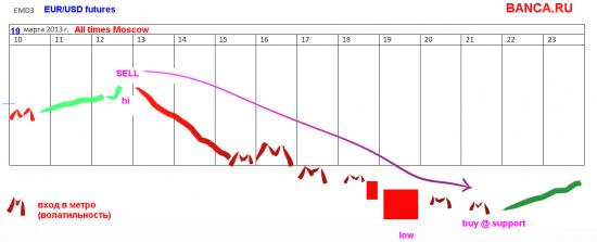 Моя стратегия по EUR/USD на 19 марта (на онове фьюча EDM3)