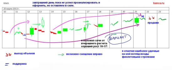 РТС стратегия на 20.03