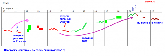 Отчет клиента (вчерашние торги 20.03)