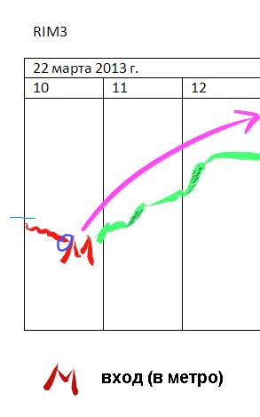 Я вот сравниваю свои графики стратегий  и рынок, и вижу, что: (добавлены графики)