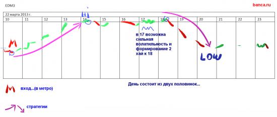 Мои стратегии на 22.03 (eur/usd, rim3)