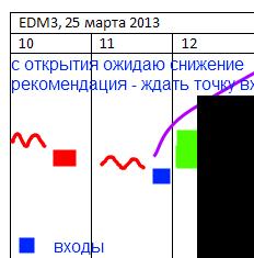 """EUR/USD на 25 марта или """"разгоняем депозит"""" самостоятельно"""
