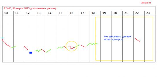 Некоторые мои стратегии по Eur/USD (EDM3) и RIM3 с 26 по 28 марта 2013 г.