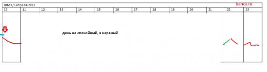 rih3: стратегия на сегодня 5.04