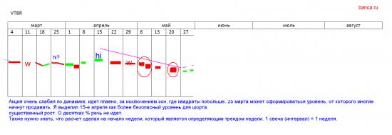 Стратегии 2013 (ММВБ, ФОРТС) на длительных таймфреймах  (серебро, ВТБ) как есть