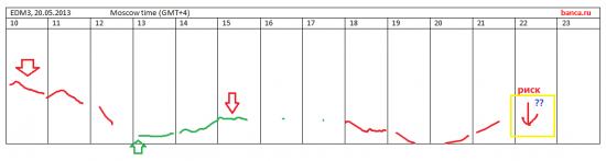 EUR/USD день туманный