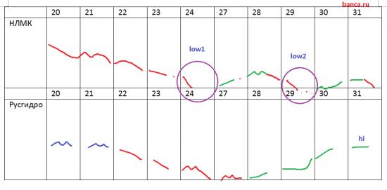 Расчет курса Русгидро и НЛМК на две недели вперед