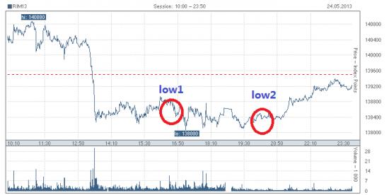 Как отработал рынок (РИ) +