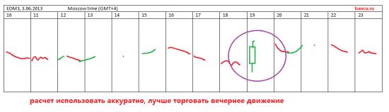 итоги за третье июня (со скриншотами) добавлено 4.06.2013