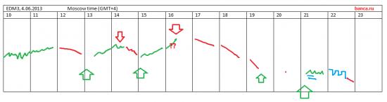 Евродоллар: промежуточные  итоги (+стратегия)