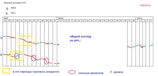 РТС за май и начало июля 2013 ...  (против лунных и всяких других систем) + правильный график по ри