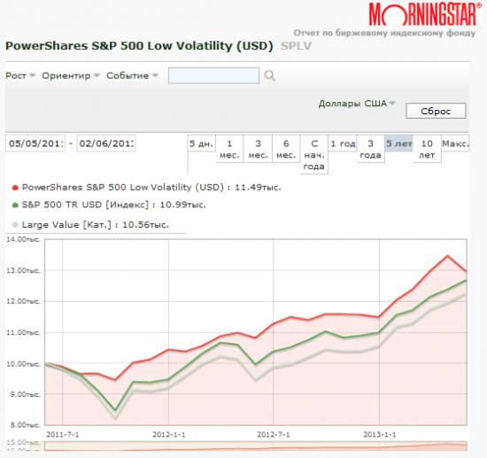Низковолатильные ETF - плюс для инвестора