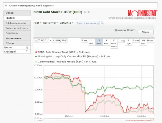 ЗОЛОТО (GLD - SPDR Gold Trust) покупать рано