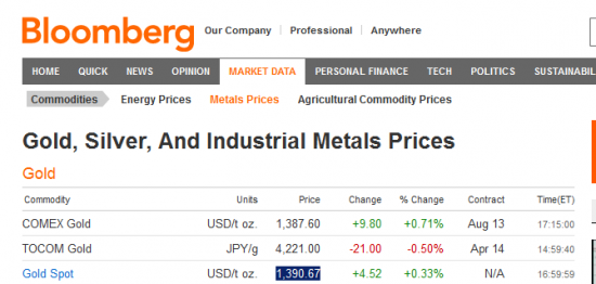 Недавно закончил расчет по золоту и евродоллару до конца 2013 года... + серебро