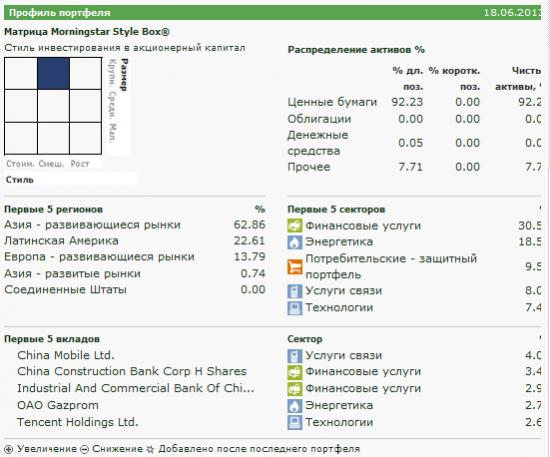 Формируем инвестиционный портфель из биржевых фондов: SPDR S&P BRIC 40 ETF (BIK)