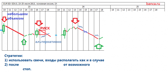 трейдер-трейдеру (EUR/USD) 23-25.07