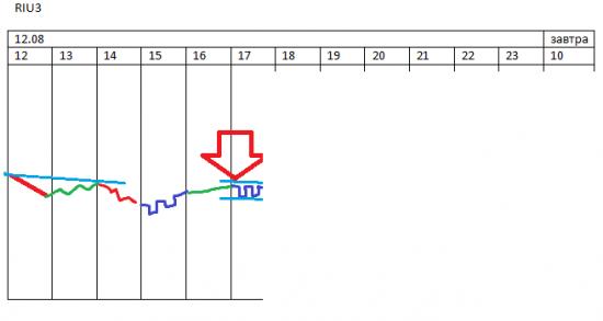 π звонок инвестора - скорая выехала