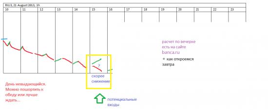 π RTS (riu3) на 21 августа +
