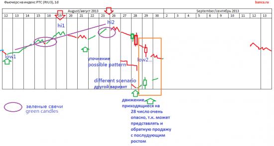 π Просто куем деньги на рынке (обзор стратегий RI и EUR/USD)