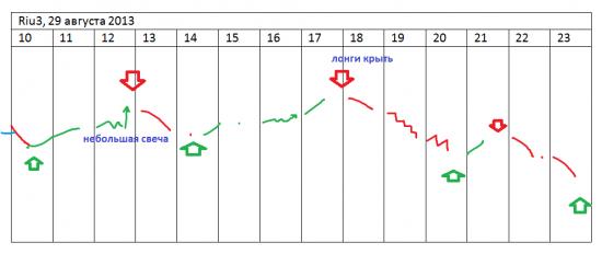 π отработавшие стратегии за 29-е