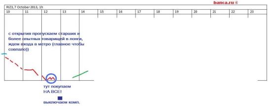 π В помощь ЛЧИ 2013 - фьючерс на индекс РТС (RIZ3) на 7 октября
